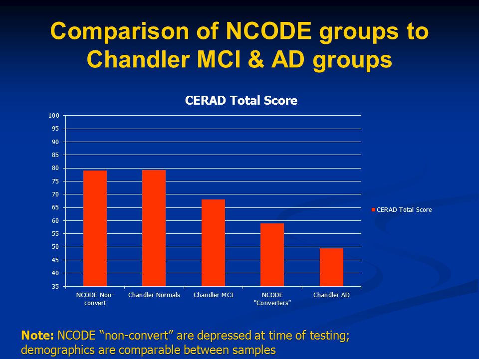 """Comparison of NCODE groups to Chandler MCI & AD groups Note: NCODE """"non-convert"""" are depressed at time of testing; demographics are comparable between"""