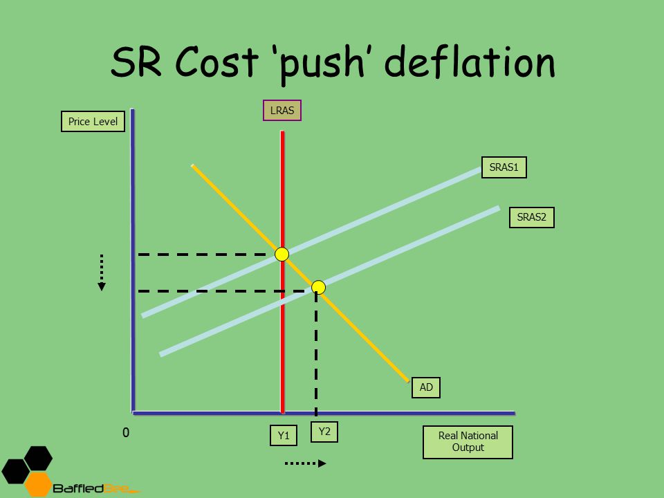 SR Cost 'push' deflation Price Level Real National Output Y1 LRAS 0 ADAD SRAS1 SRAS2 Y2