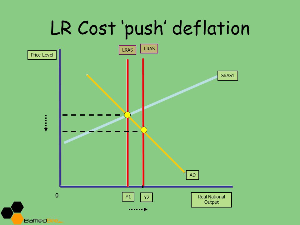 LR Cost 'push' deflation Price Level Real National Output Y1 LRAS 0 ADAD SRAS1 Y2 LRAS