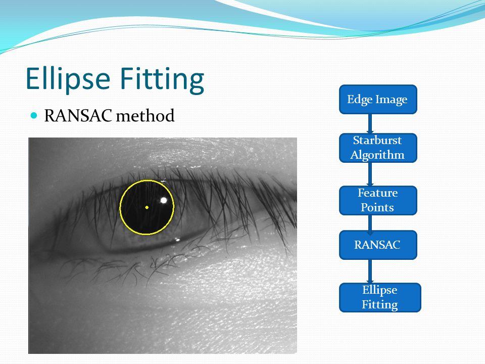 Ellipse Fitting RANSAC method Edge Image Starburst Algorithm Feature Points RANSAC Ellipse Fitting