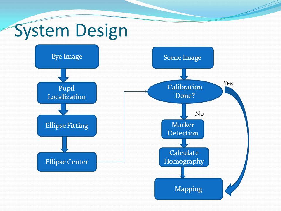 System Design Eye Image Scene Image Pupil Localization Ellipse Fitting Calibration Done? Mapping Marker Detection Calculate Homography No Yes Ellipse