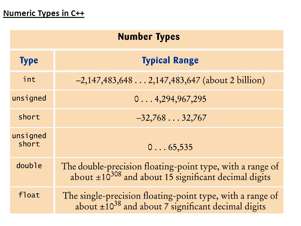 Numeric Types in C++