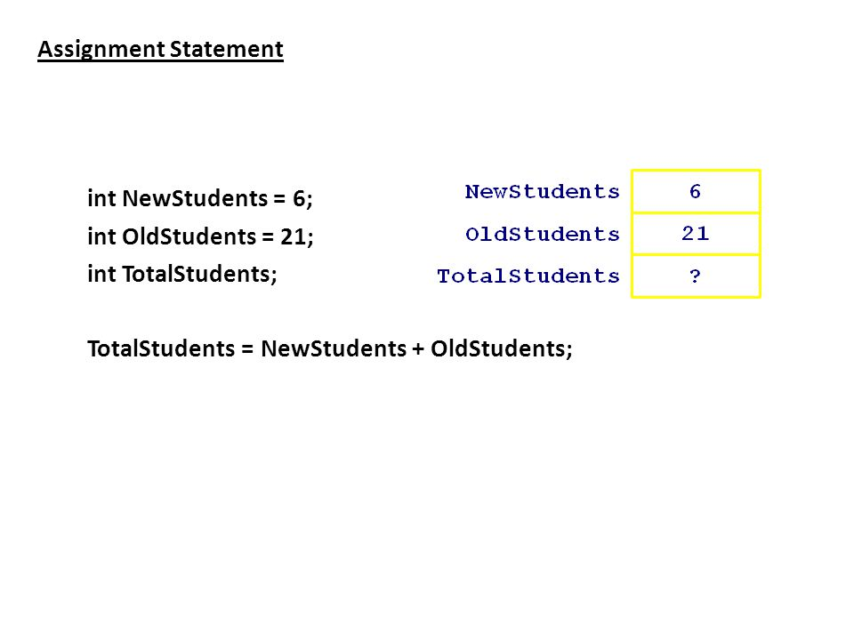 Assignment Statement int NewStudents = 6; int OldStudents = 21; int TotalStudents; TotalStudents = NewStudents + OldStudents;