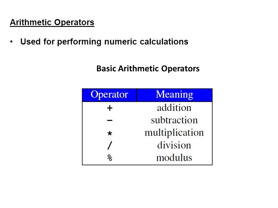 Arithmetic Operators Used for performing numeric calculations Basic Arithmetic Operators