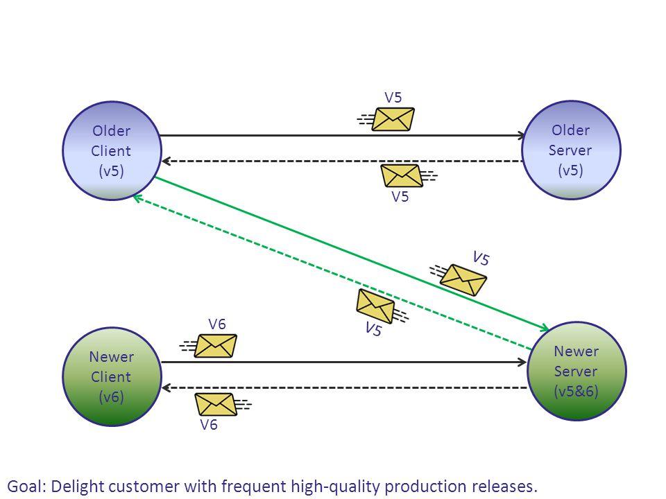 V5 Older Server (v5) Older Client (v5) Newer Server (v5&6) Newer Client (v6) V5 V6 Goal: Delight customer with frequent high-quality production releas