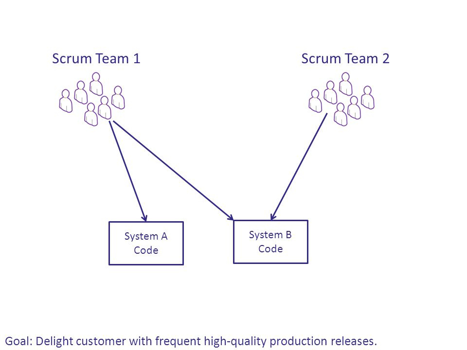 Scrum Team 1Scrum Team 2 System A Code System B Code Goal: Delight customer with frequent high-quality production releases.
