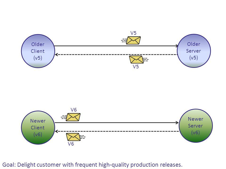 V5 Older Server (v5) Older Client (v5) Newer Server (v6) Newer Client (v6) V6 Goal: Delight customer with frequent high-quality production releases.