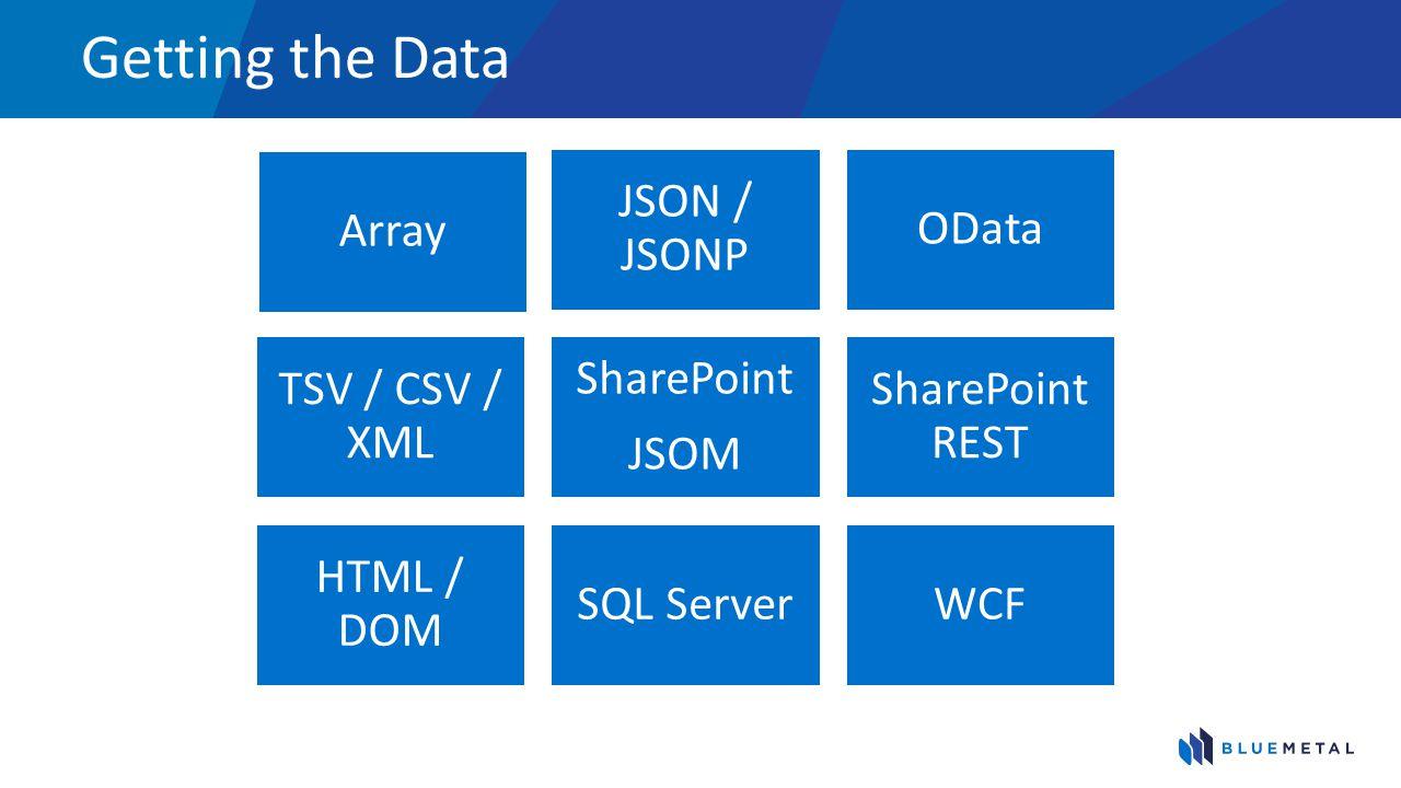 Getting the Data Array JSON / JSONP OData TSV / CSV / XML SharePoint JSOM SharePoint REST HTML / DOM SQL ServerWCF