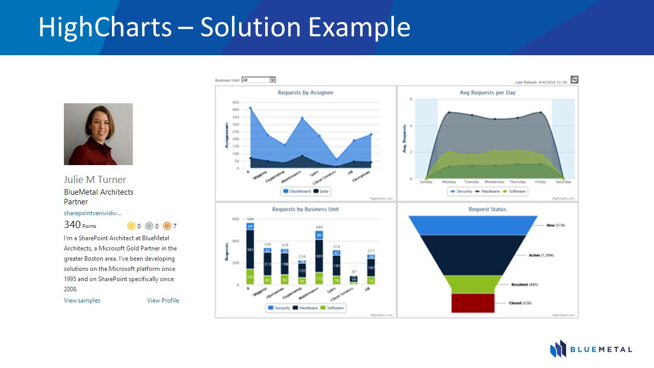 HighCharts – Solution Example