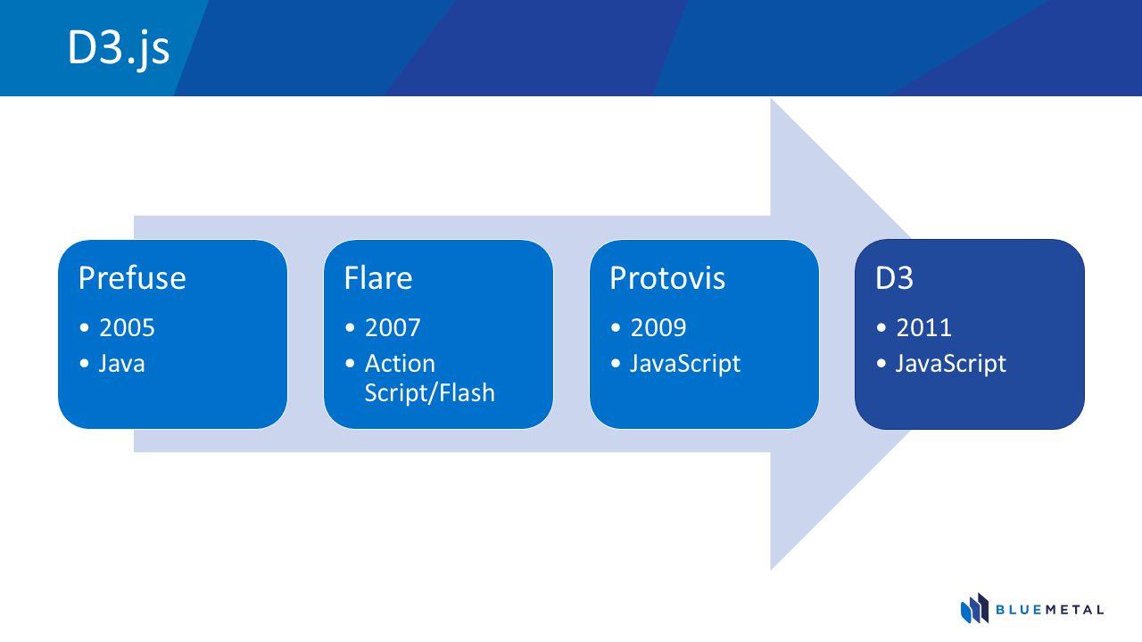 D3.js Prefuse 2005 Java Flare 2007 Action Script/Flash Protovis 2009 JavaScript D3 2011 JavaScript