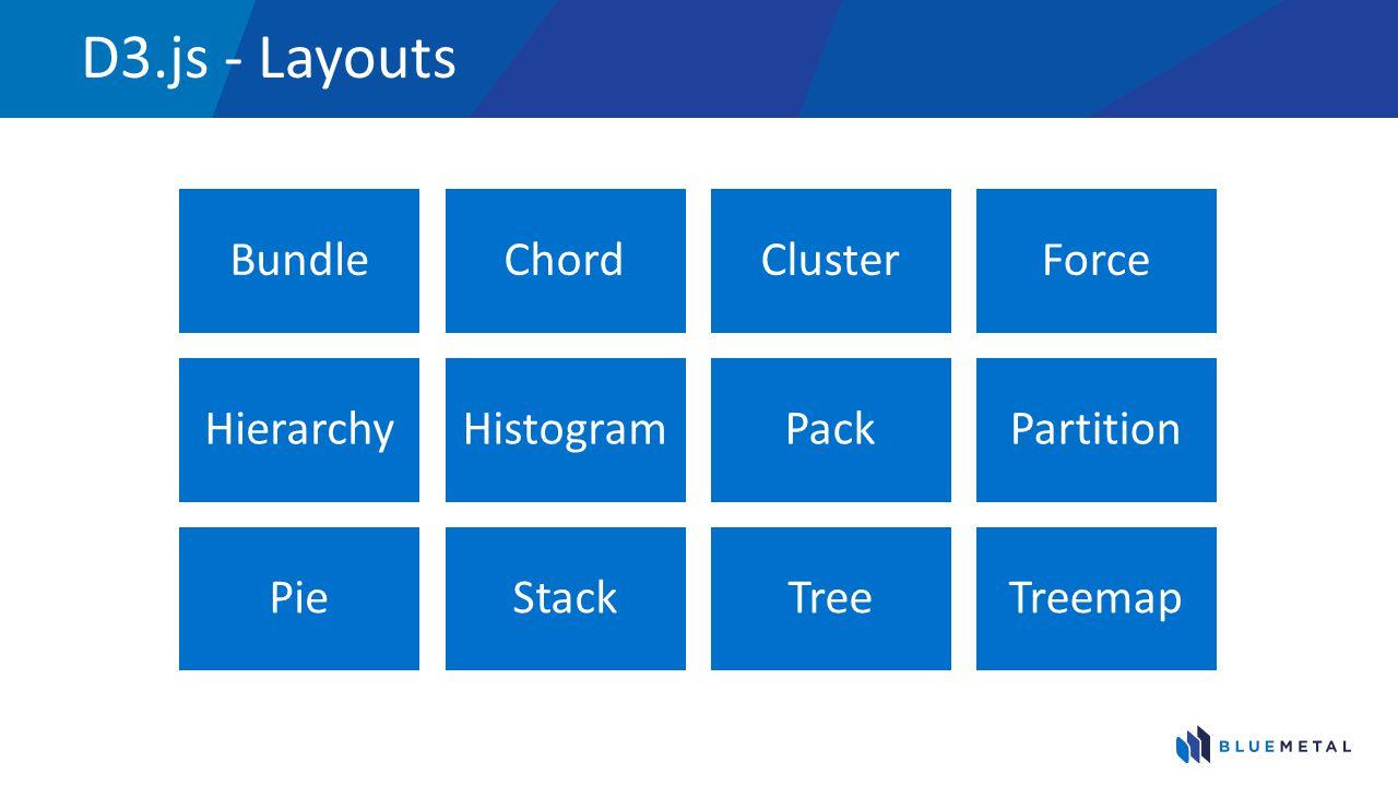 D3.js - Layouts BundleChordClusterForce HierarchyHistogramPackPartition PieStackTreeTreemap