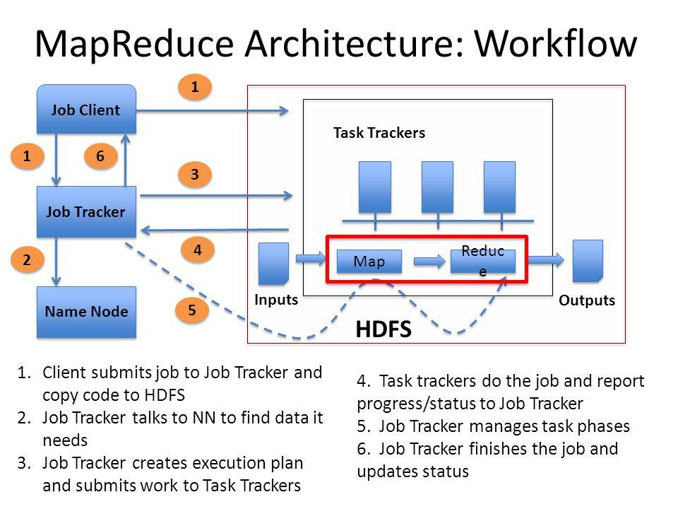 MapReduce Paradigm Implement two functions: – Map (k1,v1) -> list (k2, v2) – Reduce(k2, list(v2)) -> list (v3) Framework handles everything else Value with the same key go to the same reducer