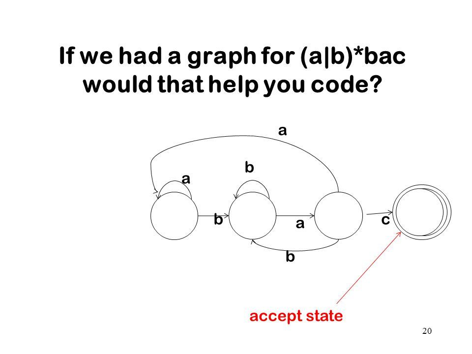 If we had a graph for (a|b)*bac would that help you code? 20 b a c a b b a accept state