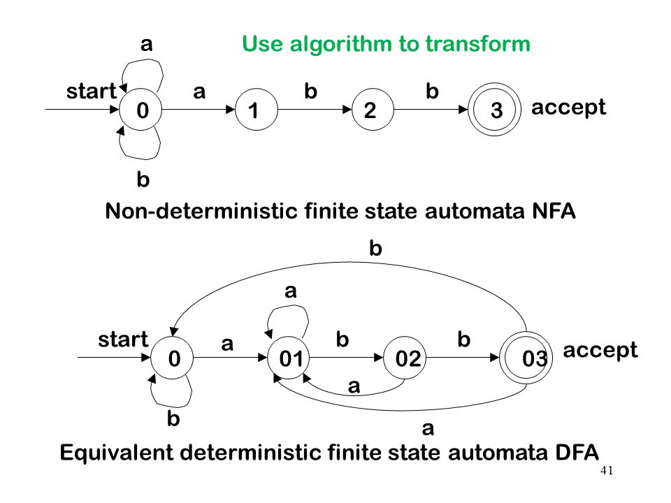 41 starta a b bb 0123 Non-deterministic finite state automata NFA start a a bb 0010203 b a a b Equivalent deterministic finite state automata DFA acce