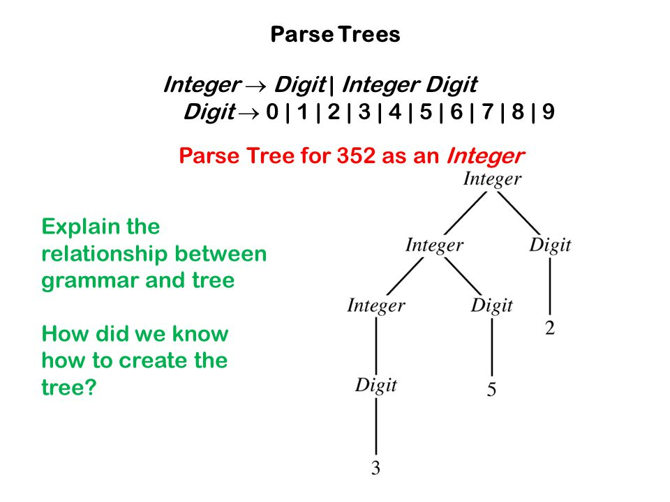 Parse Trees Integer  Digit | Integer Digit Digit  0 | 1 | 2 | 3 | 4 | 5 | 6 | 7 | 8 | 9 Parse Tree for 352 as an Integer Explain the relationship be