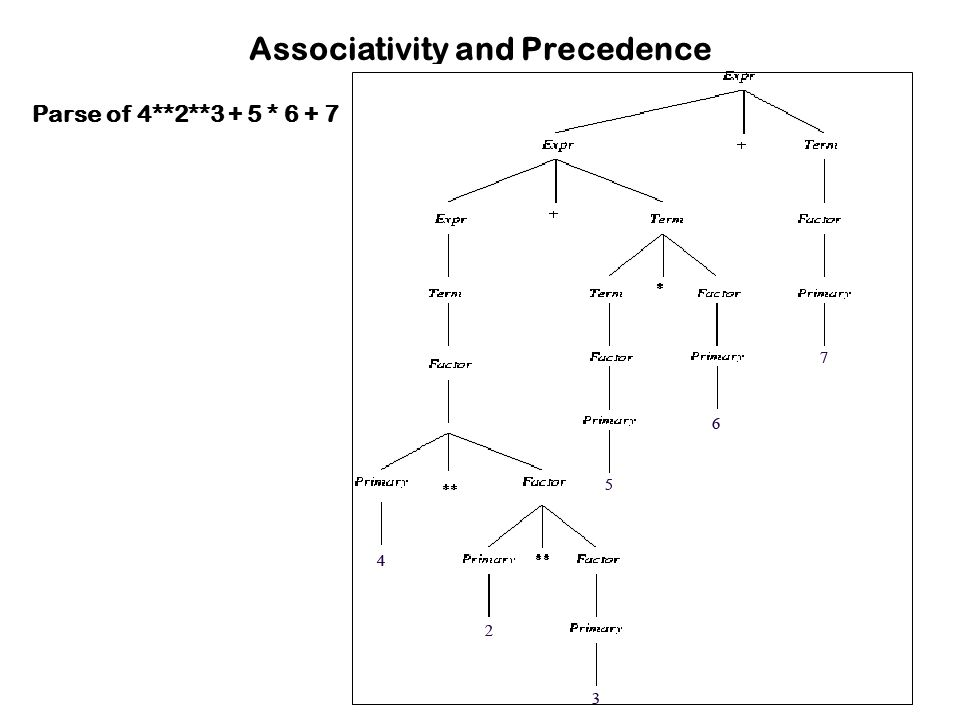 Associativity and Precedence Parse of 4**2**3 + 5 * 6 + 7