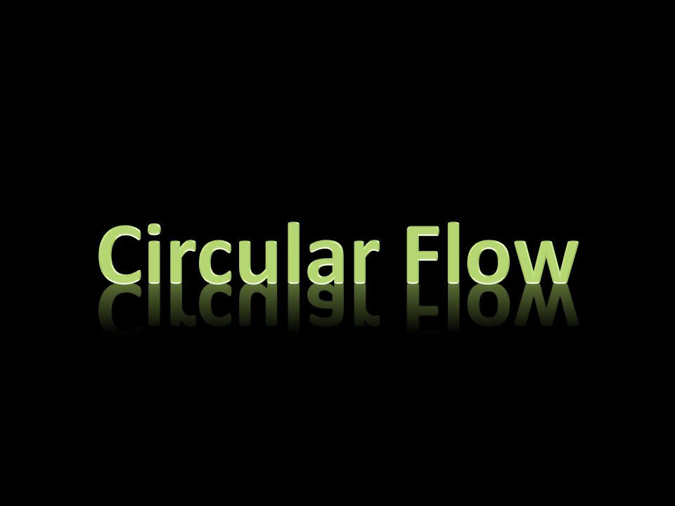 The open economy circular flow model The markets National account aggregates and conversions The multiplier: – Definition of multiplier effect – Explanation of the multiplier process aided with a circular flow and examples