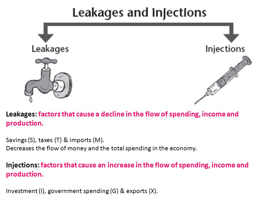 Leakages: factors that cause a decline in the flow of spending, income and production. Savings (S), taxes (T) & imports (M). Decreases the flow of mon