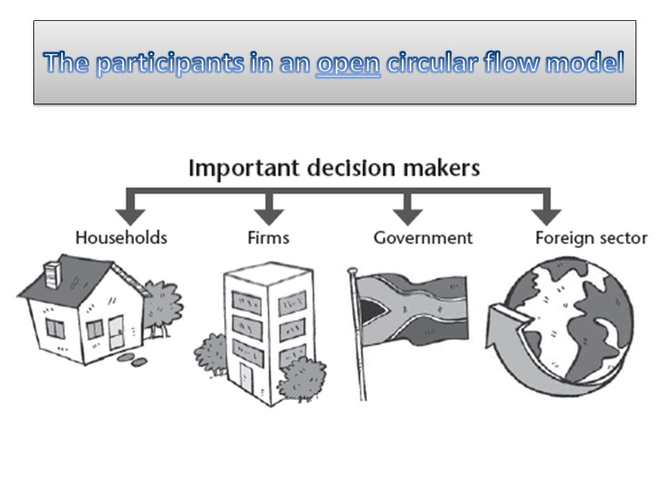 Households: owners of the factors of production.