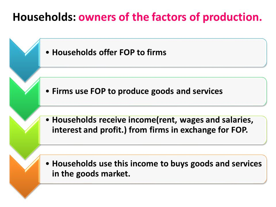 Households: owners of the factors of production. Households offer FOP to firmsFirms use FOP to produce goods and services Households receive income(re
