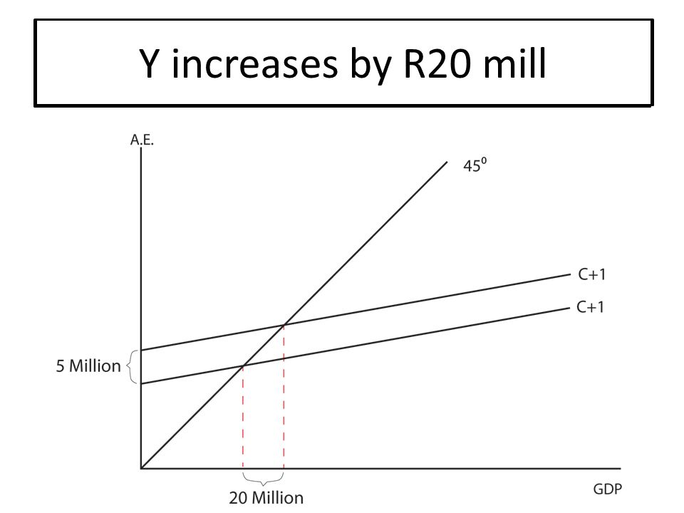 Example: Example: I increases by R5 mill MPC = 0.75 ∴ multiplier = 4 Example: Example: I increases by R5 mill MPC = 0.75 ∴ multiplier = 4 Y increases