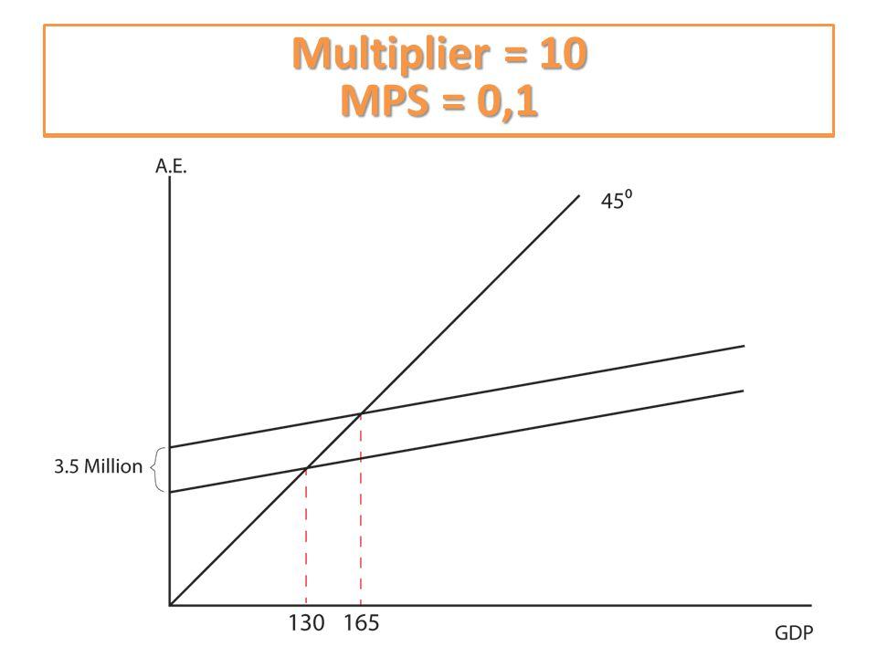 What is the multiplier? What is the MPS? Multiplier = 10 MPS = 0,1