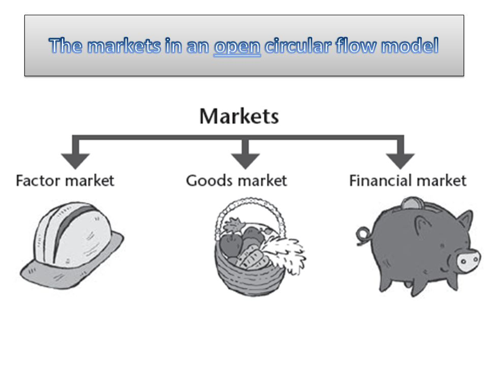 From this four-sector circular flow we can see that… Demand for goods/services in our economy consists of C + I + G + (X – M) Flows of spending, production and income are equal.
