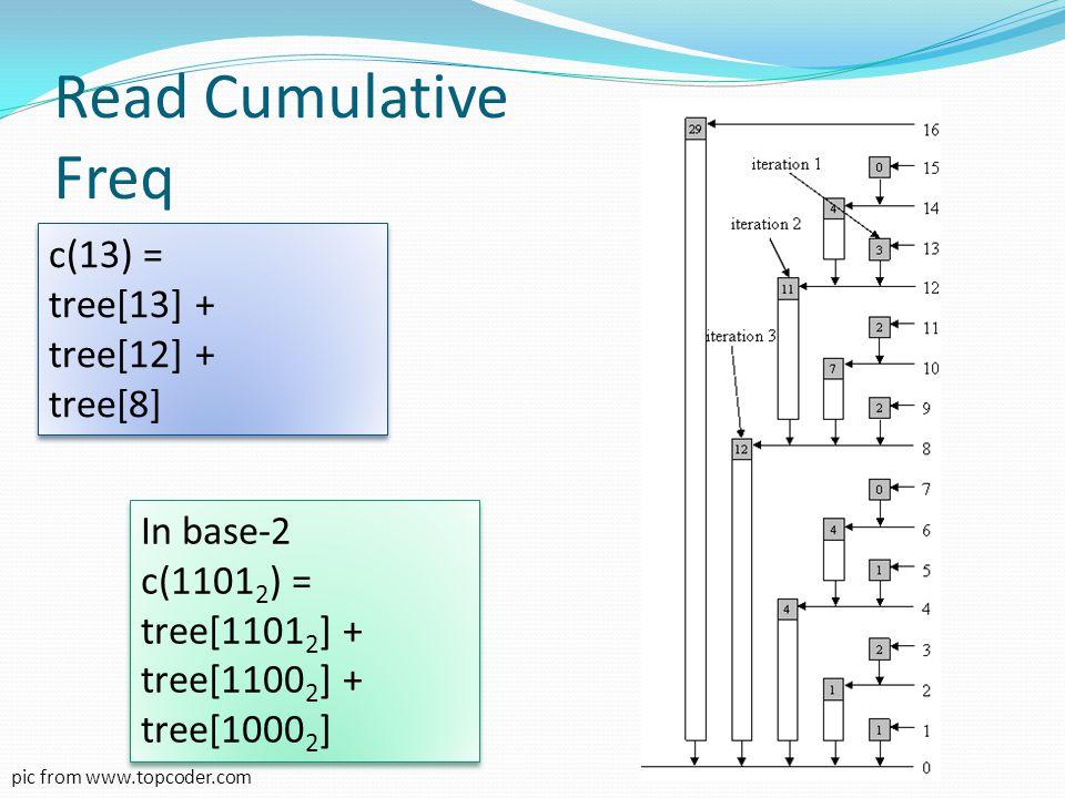 Read Cumulative Freq c(13) = tree[13] + tree[12] + tree[8] c(13) = tree[13] + tree[12] + tree[8] pic from www.topcoder.com In base-2 c(1101 2 ) = tree