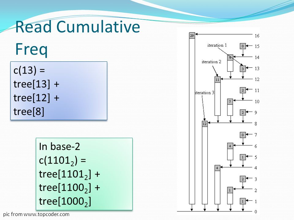Update Freq Update f(5) by -1 involve Tree[16] (10000 2 ) Tree[8] (01000 2 ) Tree[6] (00110 2 ) Tree[5] (00101 2 ) Update f(5) by -1 involve Tree[16] (10000 2 ) Tree[8] (01000 2 ) Tree[6] (00110 2 ) Tree[5] (00101 2 ) pic from www.topcoder.com