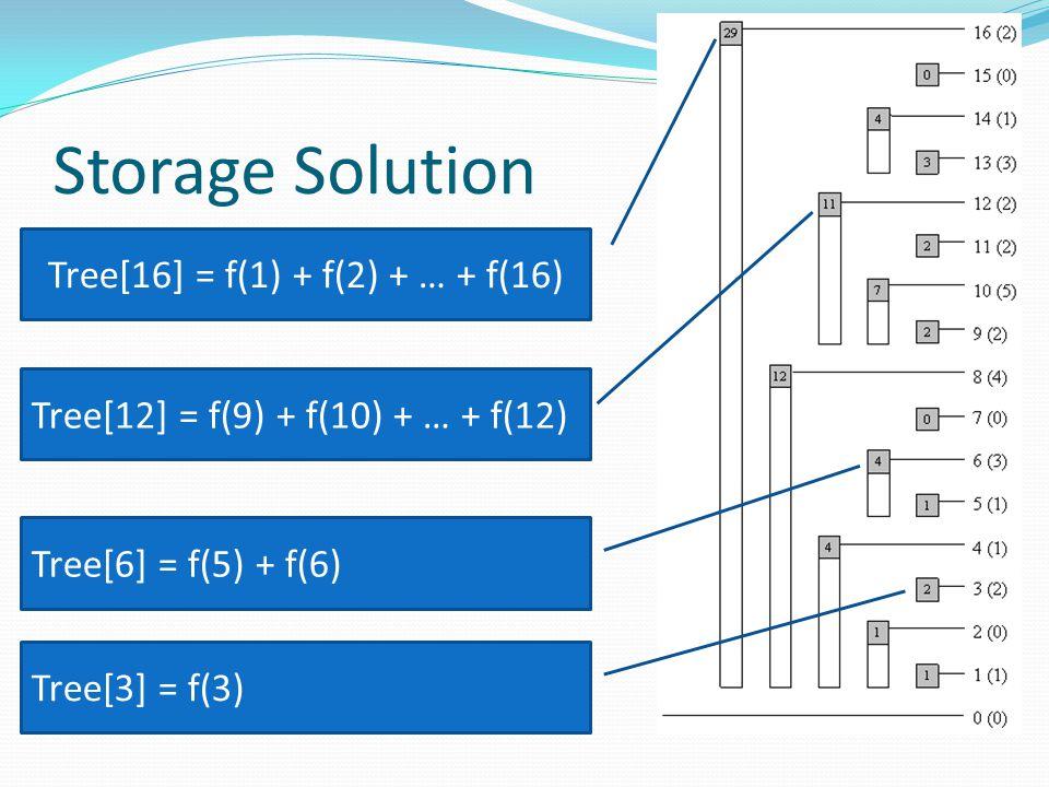 Storage Solution Tree[16] = f(1) + f(2) + … + f(16) Tree[12] = f(9) + f(10) + … + f(12) Tree[6] = f(5) + f(6) Tree[3] = f(3)