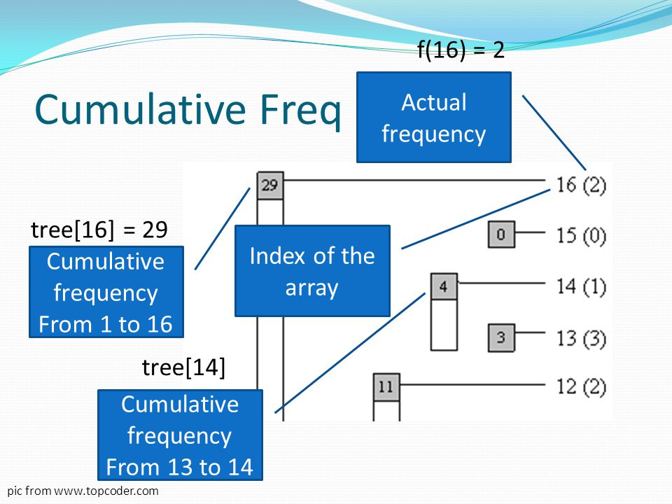 Cumulative Freq pic from www.topcoder.com Cumulative frequency From 1 to 16 Actual frequency Index of the array Cumulative frequency From 13 to 14 tre