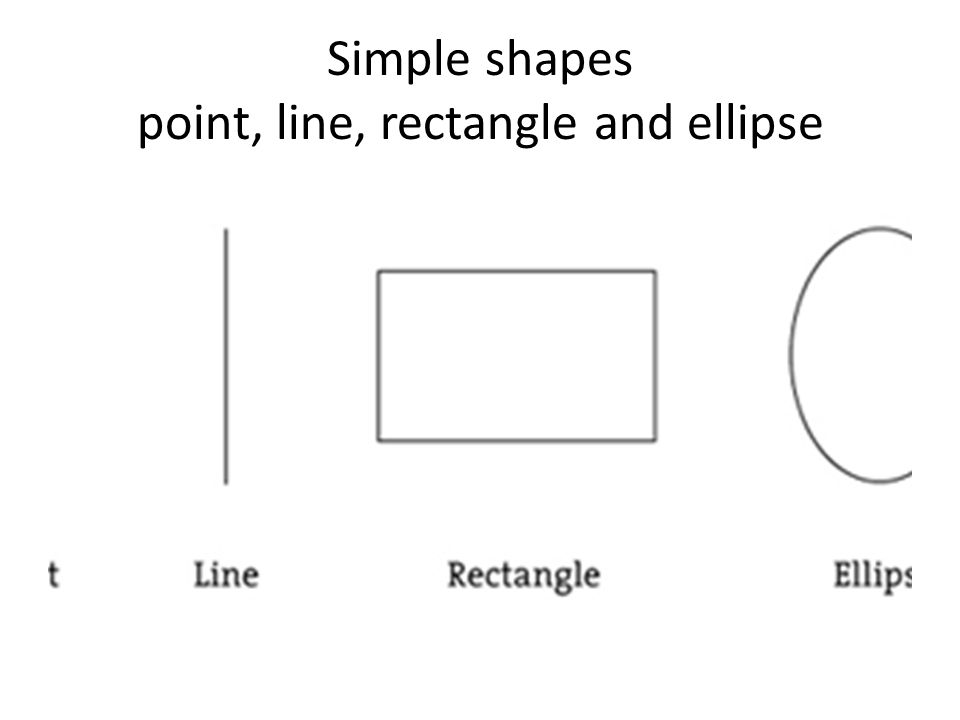 Simple shapes point, line, rectangle and ellipse