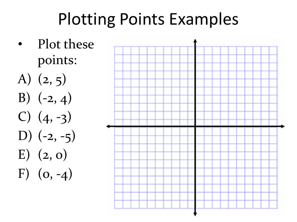 Plotting Points Examples Plot these points: A)(2, 5) B)(-2, 4) C)(4, -3) D)(-2, -5) E)(2, 0) F)(0, -4)