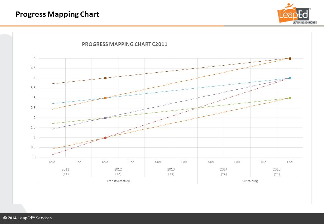 © 2014 LeapEd™ Services Progress Mapping Chart