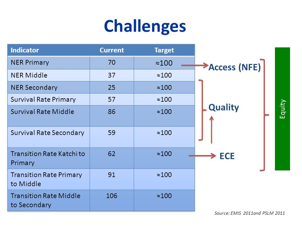 Access (NFE) Quality ECE Equity Source: EMIS 2011and PSLM 2011 Challenges