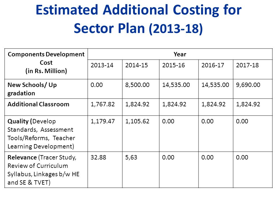 Estimated Additional Costing for Sector Plan (2013-18) Components Development Cost (in Rs.