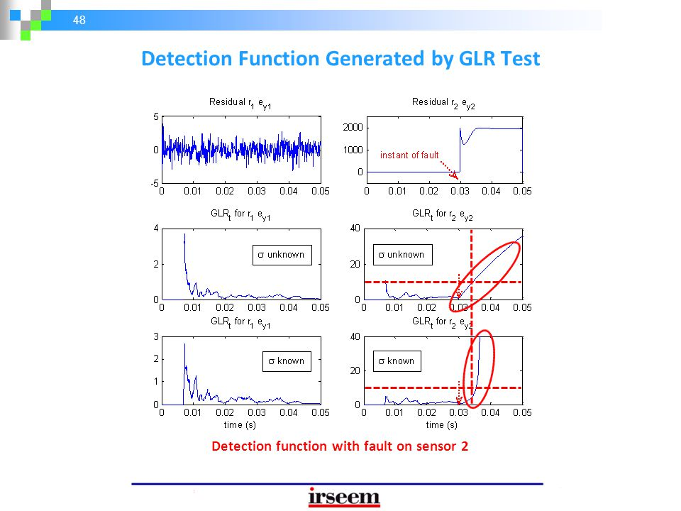 48 Detection Function Generated by GLR Test Detection function with fault on sensor 2