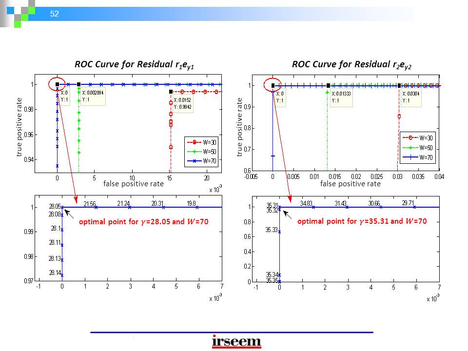 52 ROC Curve for Residual r 1 e y1 ROC Curve for Residual r 2 e y2 false positive rate true positive rate