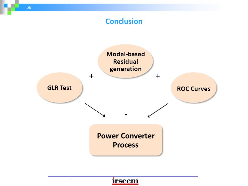 56 Conclusion GLR Test + + Model-based Residual generation Power Converter Process ROC Curves