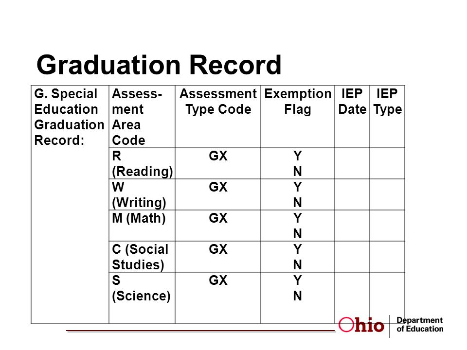 Graduation Record G. Special Education Graduation Record: Assess- ment Area Code Assessment Type Code Exemption Flag IEP Date IEP Type R (Reading) GXY
