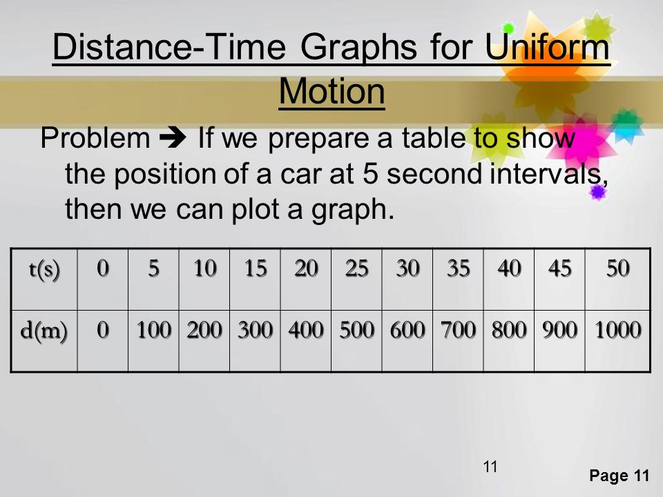 Page 11 11 Distance-Time Graphs for Uniform Motion Problem  If we prepare a table to show the position of a car at 5 second intervals, then we can pl
