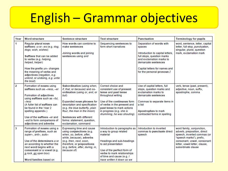 English – Grammar objectives