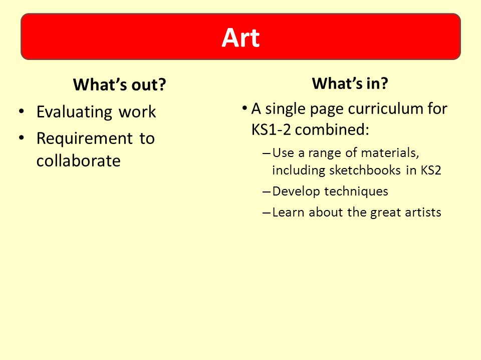 Art What's out.Evaluating work Requirement to collaborate What's in.
