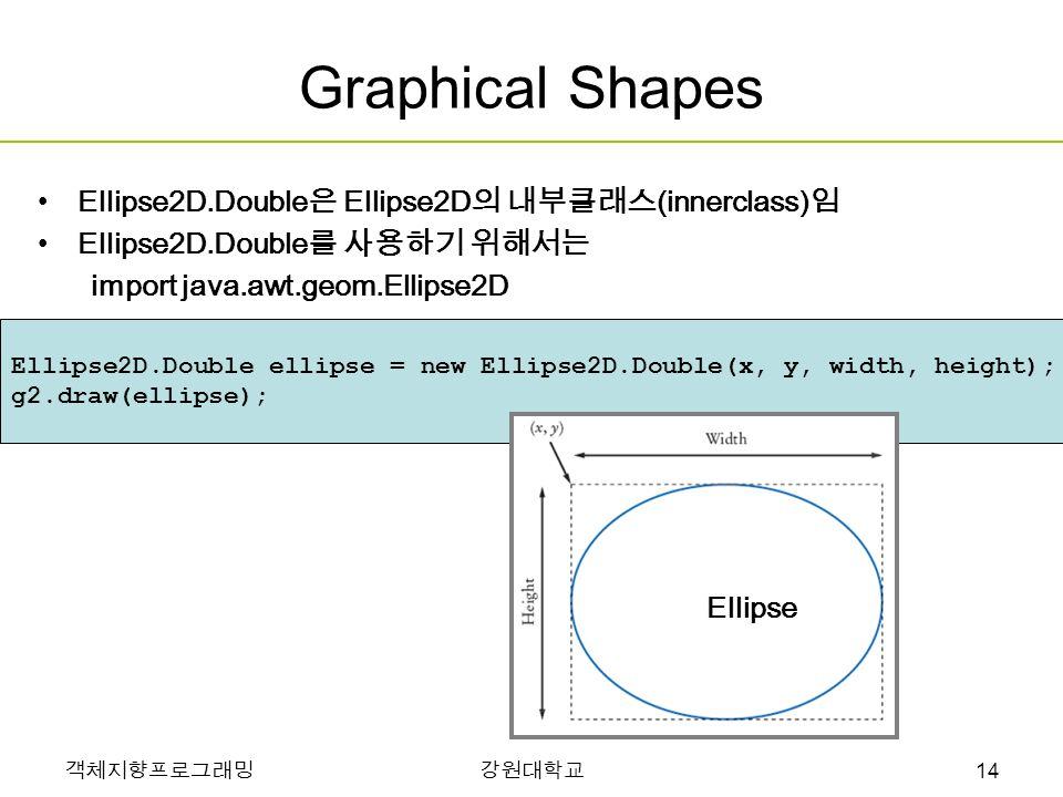 객체지향프로그래밍강원대학교 Graphical Shapes Ellipse2D.Double 은 Ellipse2D 의 내부클래스 (innerclass) 임 Ellipse2D.Double 를 사용하기 위해서는 import java.awt.geom.Ellipse2D Ellipse2D.Double ellipse = new Ellipse2D.Double(x, y, width, height); g2.draw(ellipse); Ellipse 14