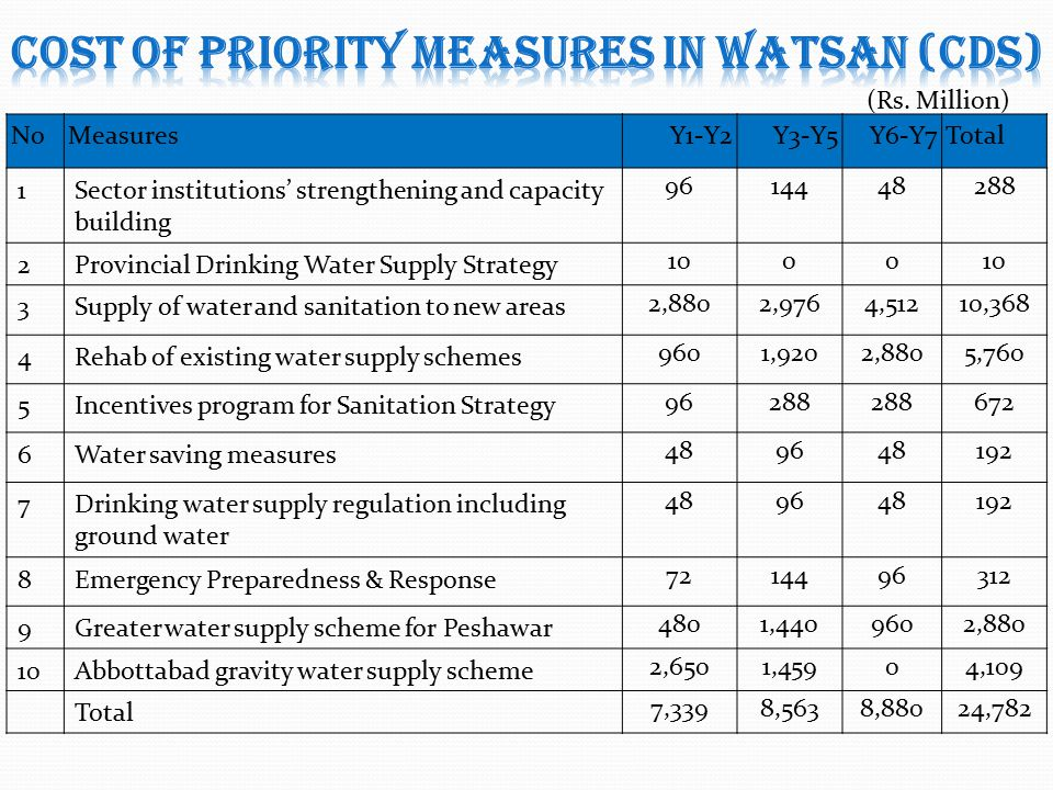 NoMeasuresY1-Y2Y3-Y5Y6-Y7Total 1Sector institutions' strengthening and capacity building 9614448288 2Provincial Drinking Water Supply Strategy 1000 3Supply of water and sanitation to new areas 2,8802,9764,51210,368 4Rehab of existing water supply schemes 9601,9202,8805,760 5Incentives program for Sanitation Strategy 96288 672 6Water saving measures 489648192 7Drinking water supply regulation including ground water 489648192 8Emergency Preparedness & Response 7214496312 9Greater water supply scheme for Peshawar 4801,4409602,880 10Abbottabad gravity water supply scheme 2,6501,45904,109 Total 7,3398,5638,88024,782 10 (Rs.
