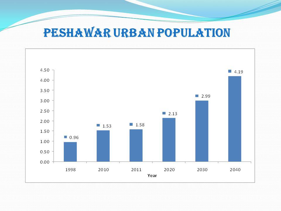 Peshawar URBAN Population