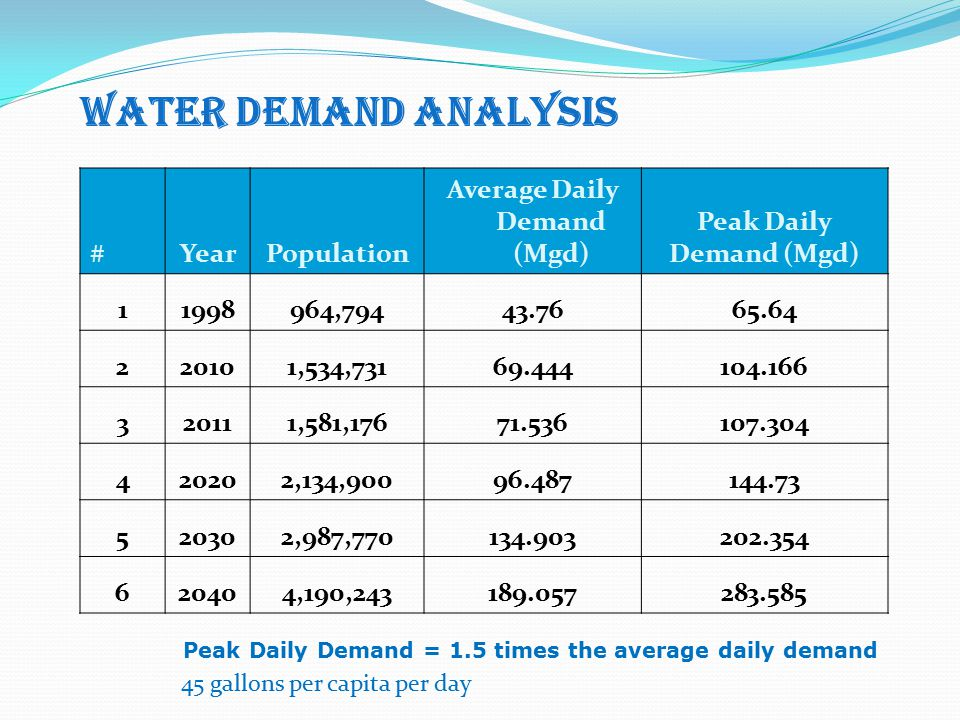 WATER DEMAND ANALYSIS #YearPopulation Average Daily Demand (Mgd) Peak Daily Demand (Mgd) 11998964,79443.7665.64 220101,534,73169.444104.166 320111,581