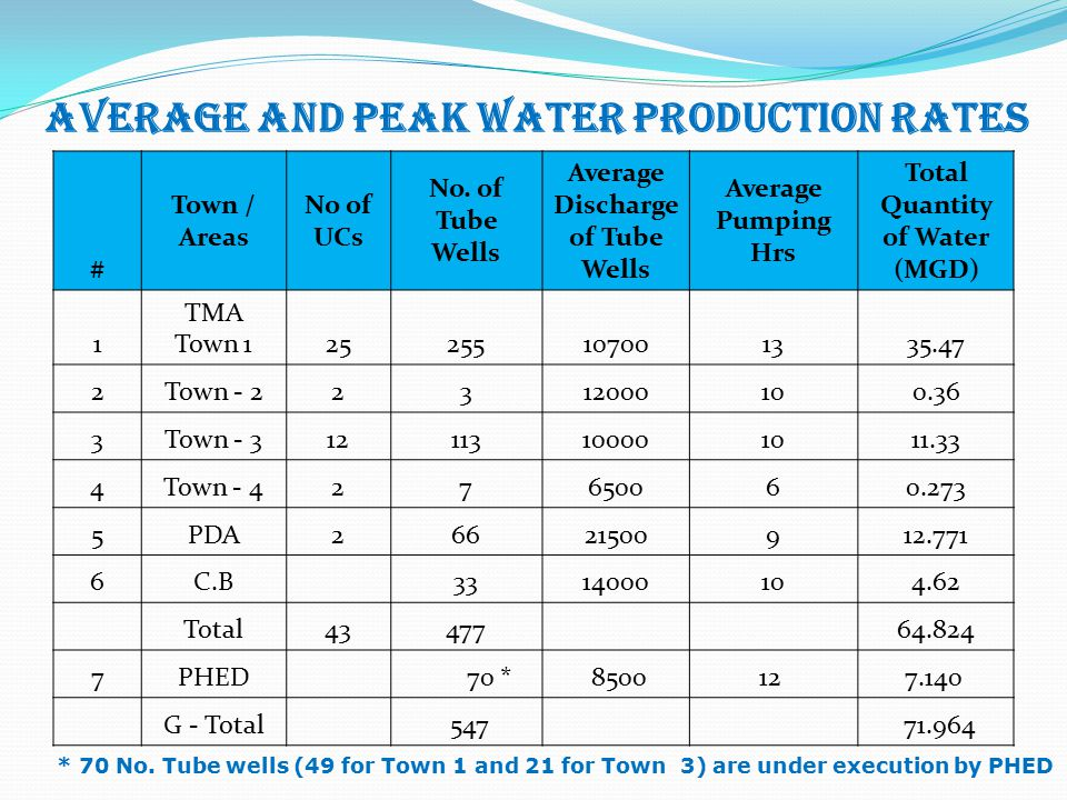 AVERAGE AND PEAK WATER PRODUCTION RATES # Town / Areas No of UCs No. of Tube Wells Average Discharge of Tube Wells Average Pumping Hrs Total Quantity