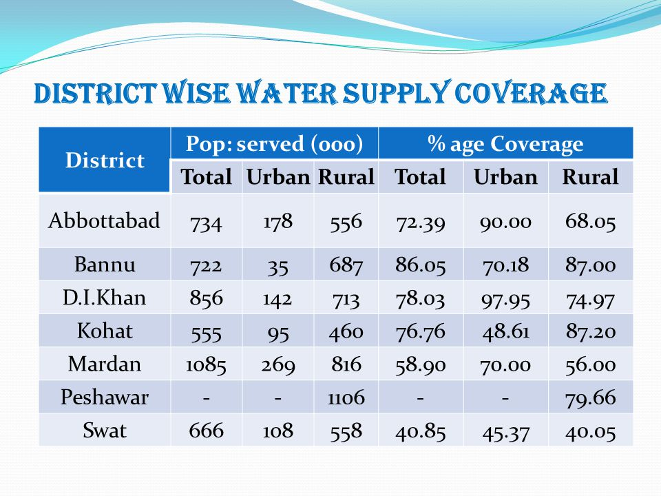 District Wise Water Supply Coverage District Pop: served (000)% age Coverage TotalUrbanRuralTotalUrbanRural Abbottabad73417855672.3990.0068.05 Bannu72
