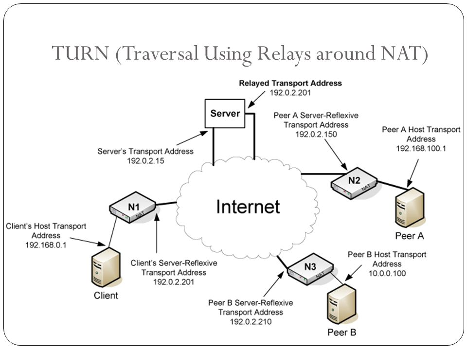 TURN (Traversal Using Relays around NAT)